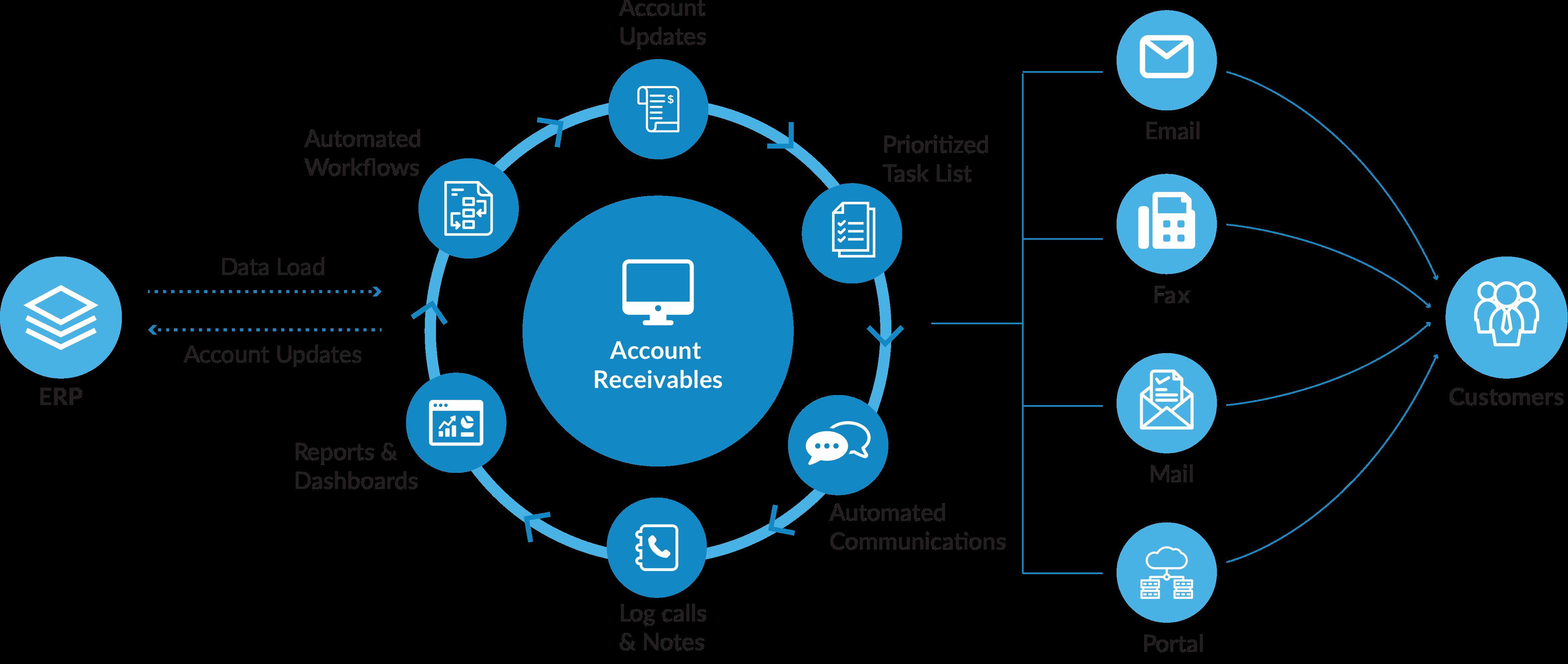 Receivables-Management-infographic